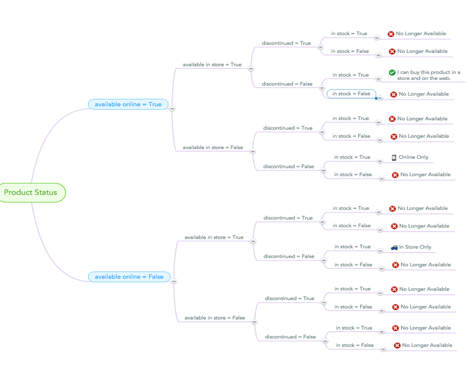 How To Use Mind Maps To Develop Clarity With Your | MoT Mind Map Creator Online on