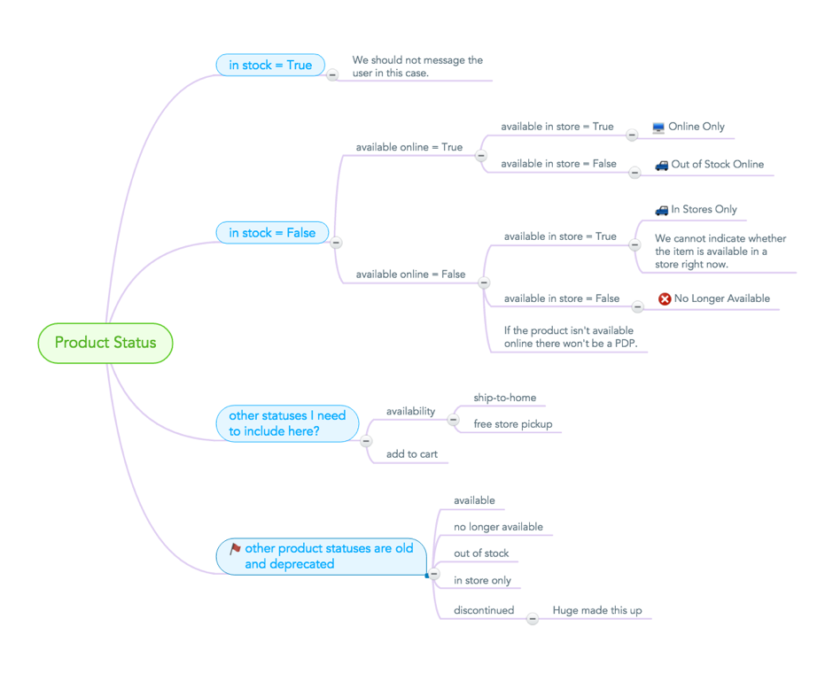 Google Docs Concept Map.How To Use Mind Maps To Develop Clarity With Your Software Mot