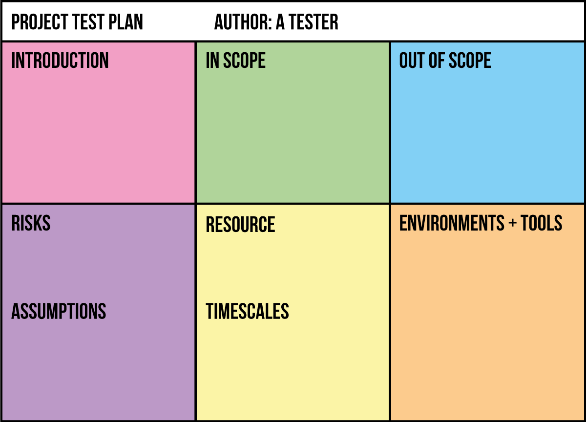 The one page test plan mot for Usability test plan template