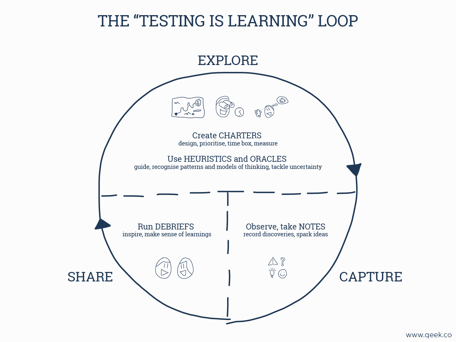 Three digestible diagrams to describe exploratory testing the dojo whats in front of us and how that influences the choices we make its learning together to build better products its creating an environment that pooptronica