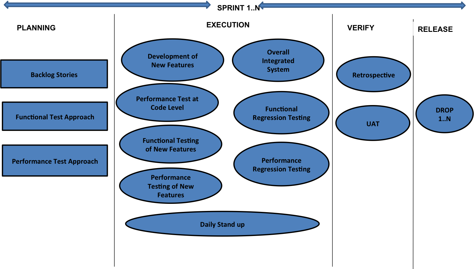Real Agile Approach To Performance Testing | MoT