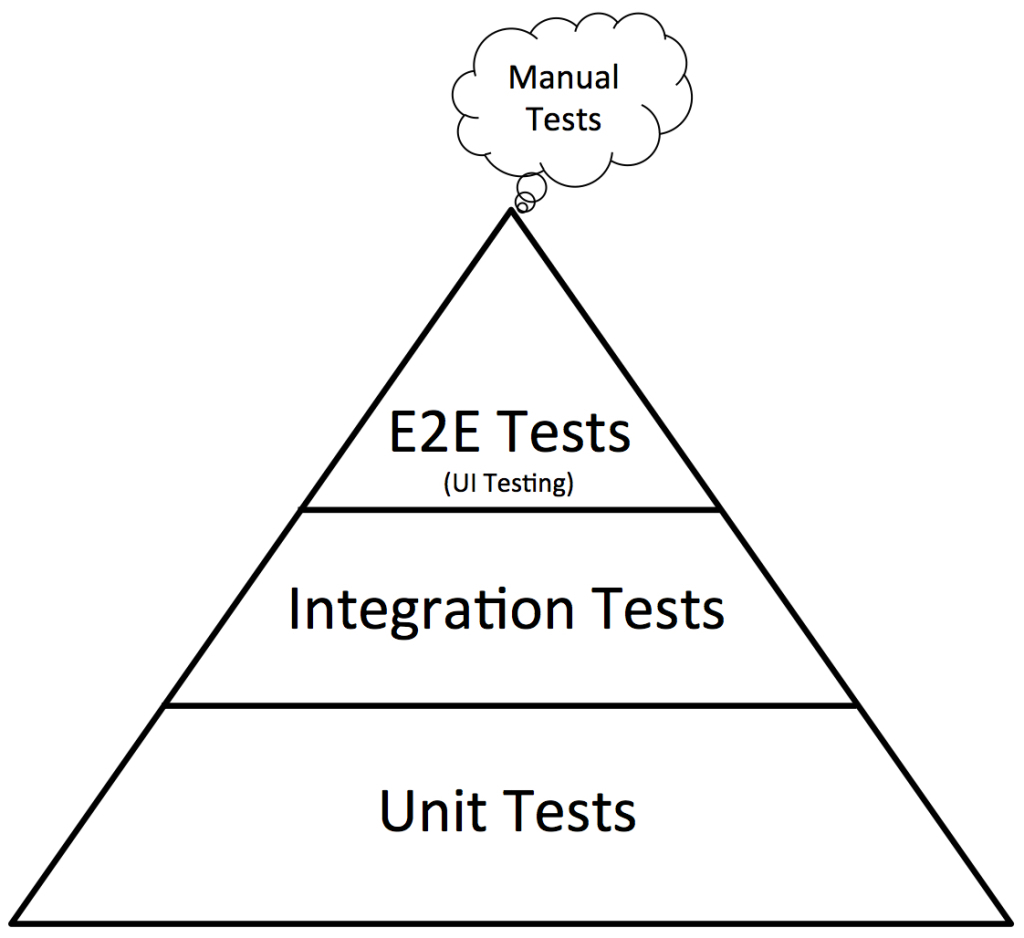 unit test part 2 challenges and Start with top 5 devops challenges & solutions part 2: focus on  key success  factor to reduce the refactoring risk is to perform unit tests.