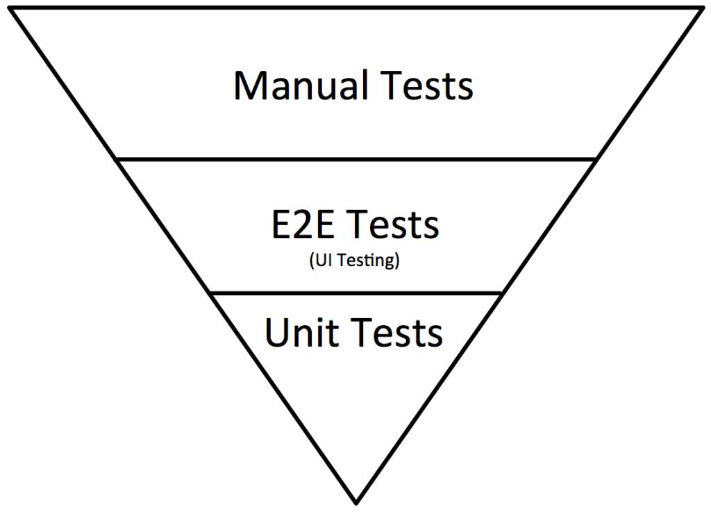 The Mobile Test Pyramid | MoT