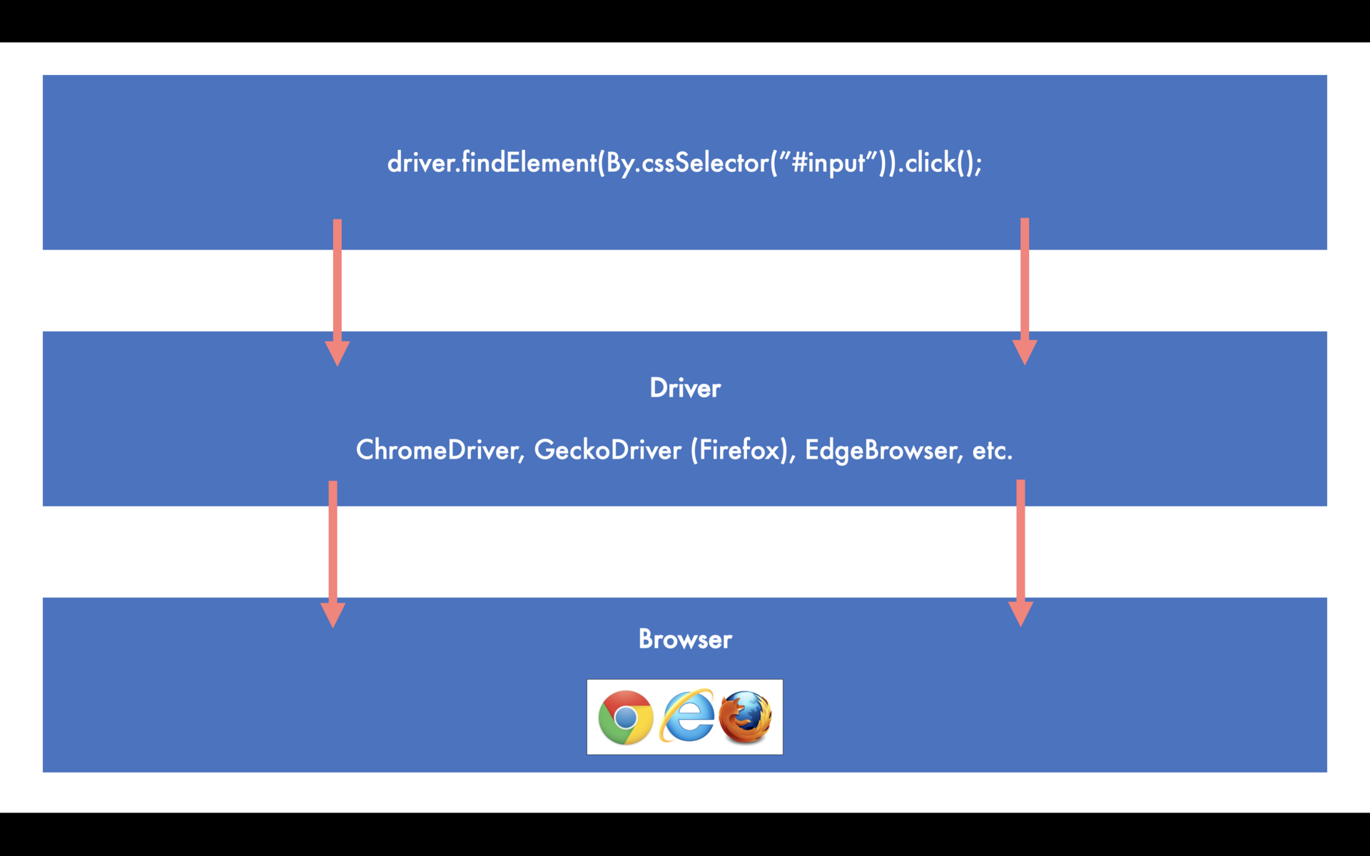 Model showing Java code connecting to a WebDriver that connects to a browser to describe the relationship between code and browser